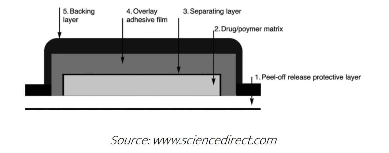 THC-Pflaster Matrix