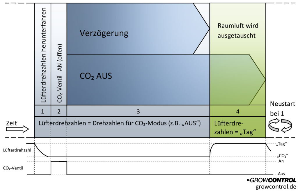 CO2 Sensor Timing Zyklus Cannabis Anbau