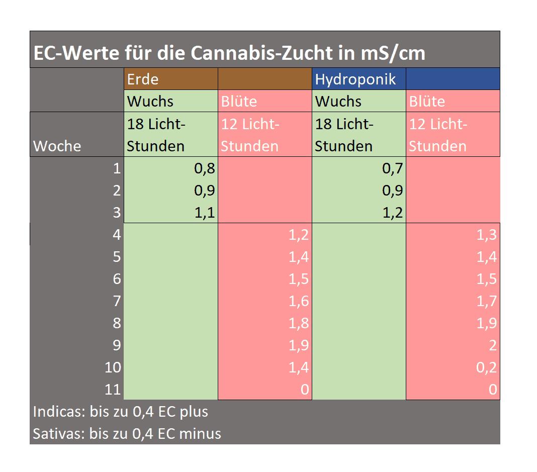 EC-Werte für hydroponischen Cannabis-Anbau, EC-Werte für Erde Cannabis Anbau, EC-Werte Blüte, EC-Werte Wachstumsphase, EC-Werte Indica, EC-Werte Sativa