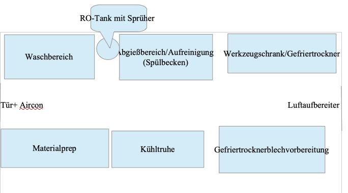 Darstellung des Aufbaus eines Produktionsraumes für die Wasser-Hasch Herstellung